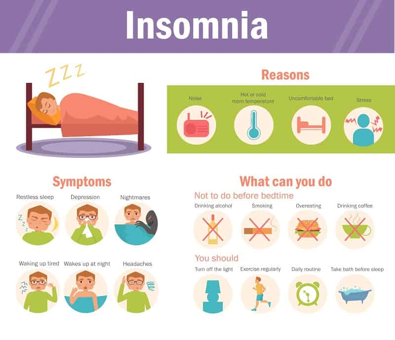 Insomnia causes, symptoms, treatment